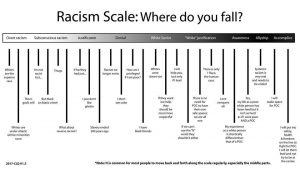 Scale showing ranges of racist beliefs and behavior. We've learned we can't think of racism in binary terms; it's a spectrum.